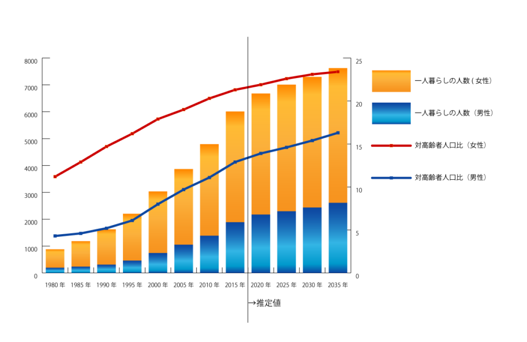 一人暮らし高齢者の動向のグラフ