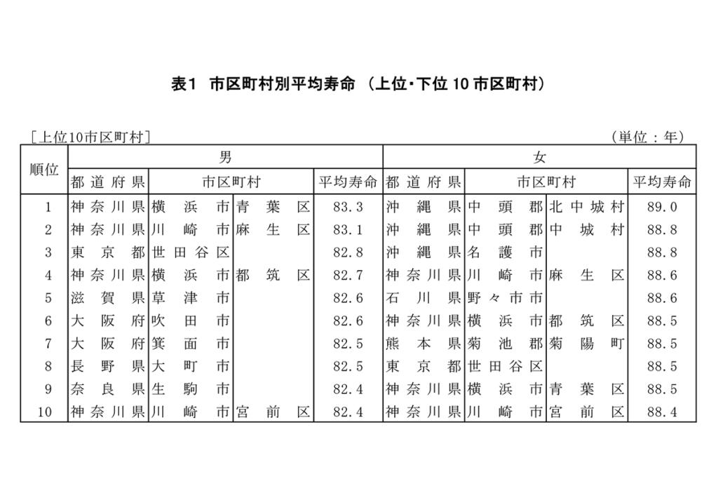 厚生労働省平成27年市区町村別生命表の概況該当グラフ
