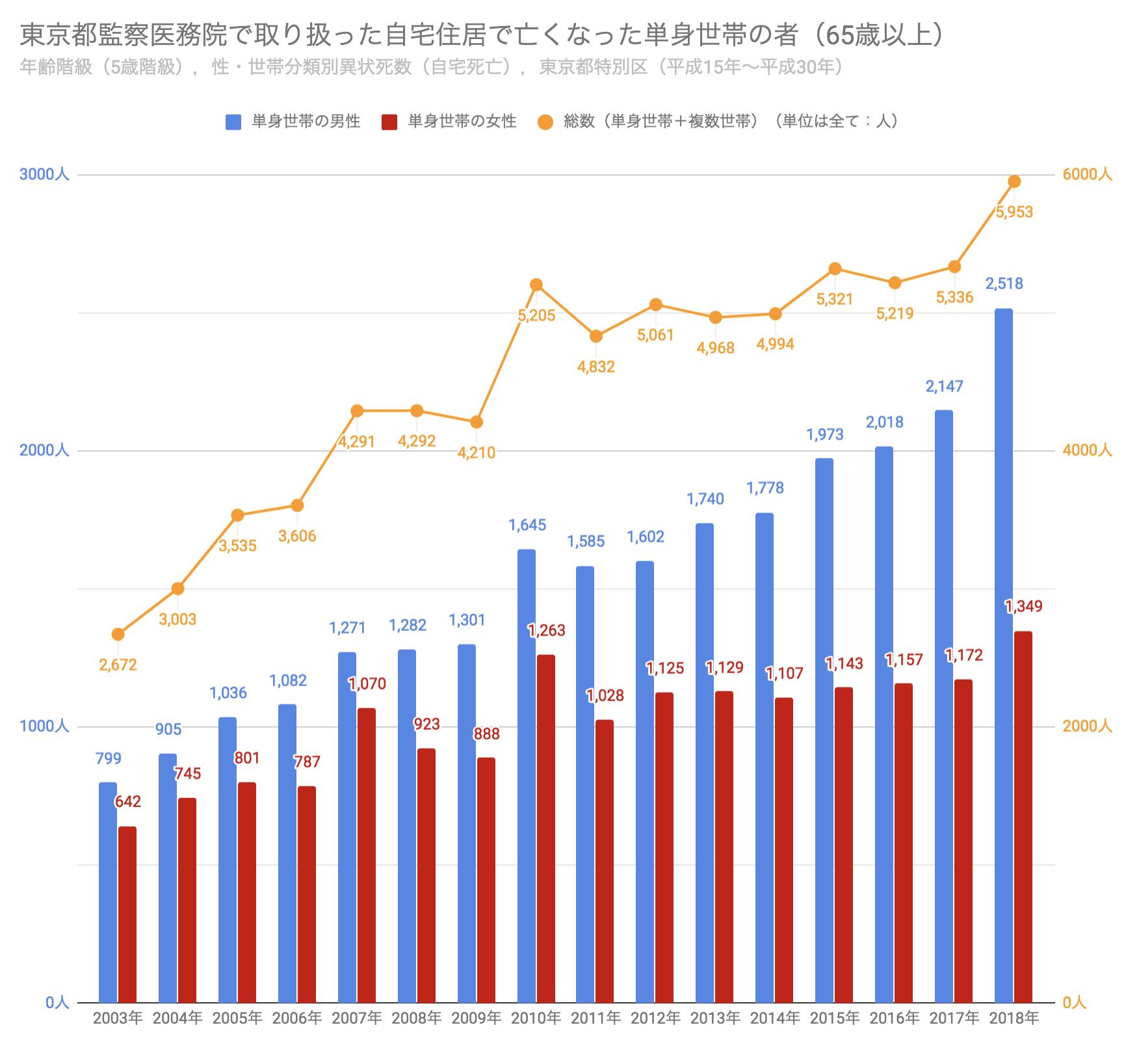 2019年8月公表の平成30年の孤独死者数を盛り込んだ東京都監察医務院で取り扱った自宅住居で亡くなった単身世帯の者の統計のグラフ