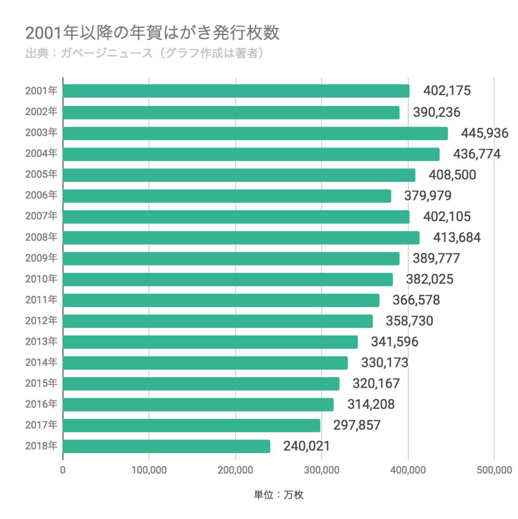 2001年以降の年賀はがき発行枚数のグラフ