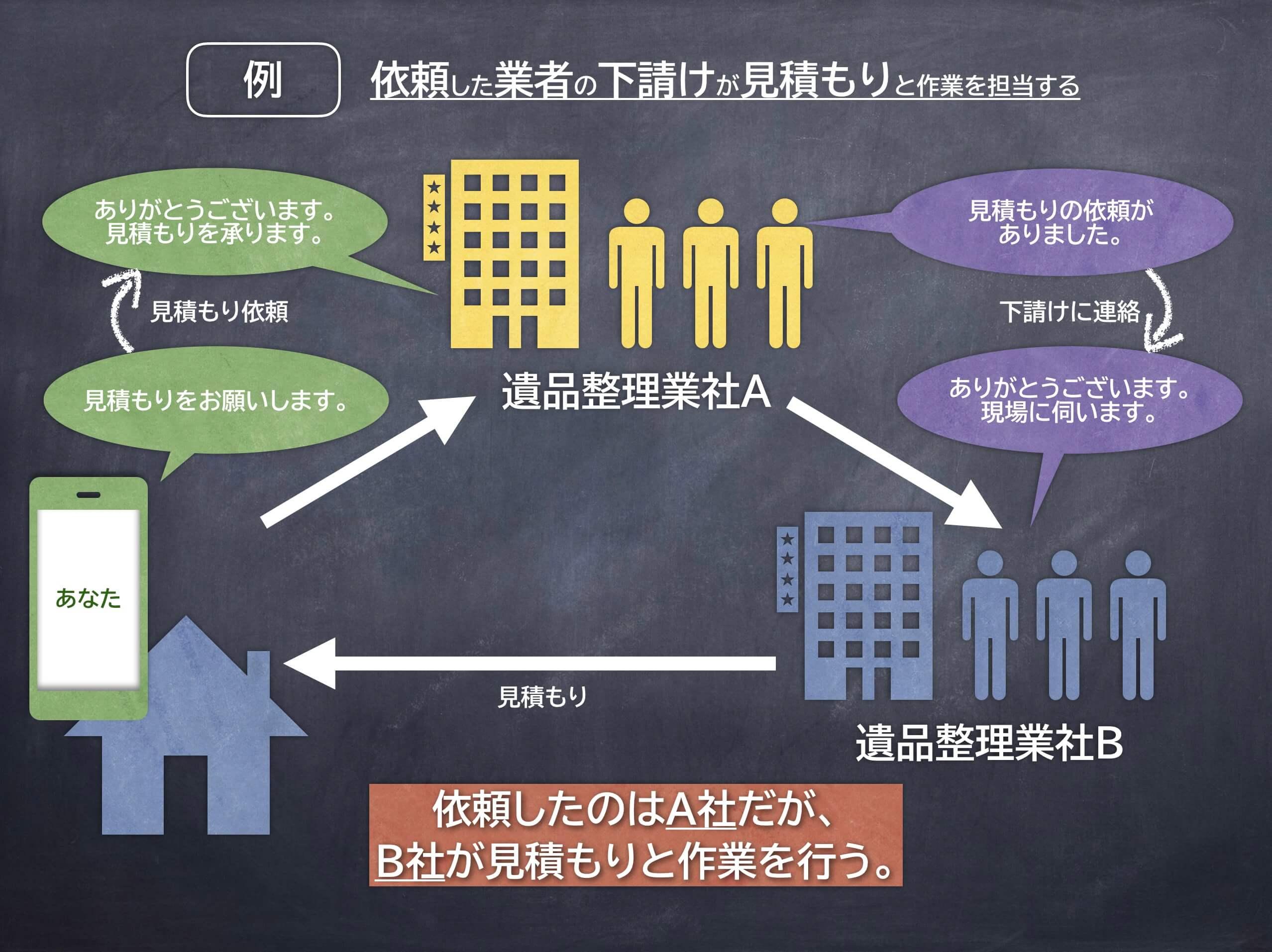 遺品整理業者が下請けに作業を依頼する構図