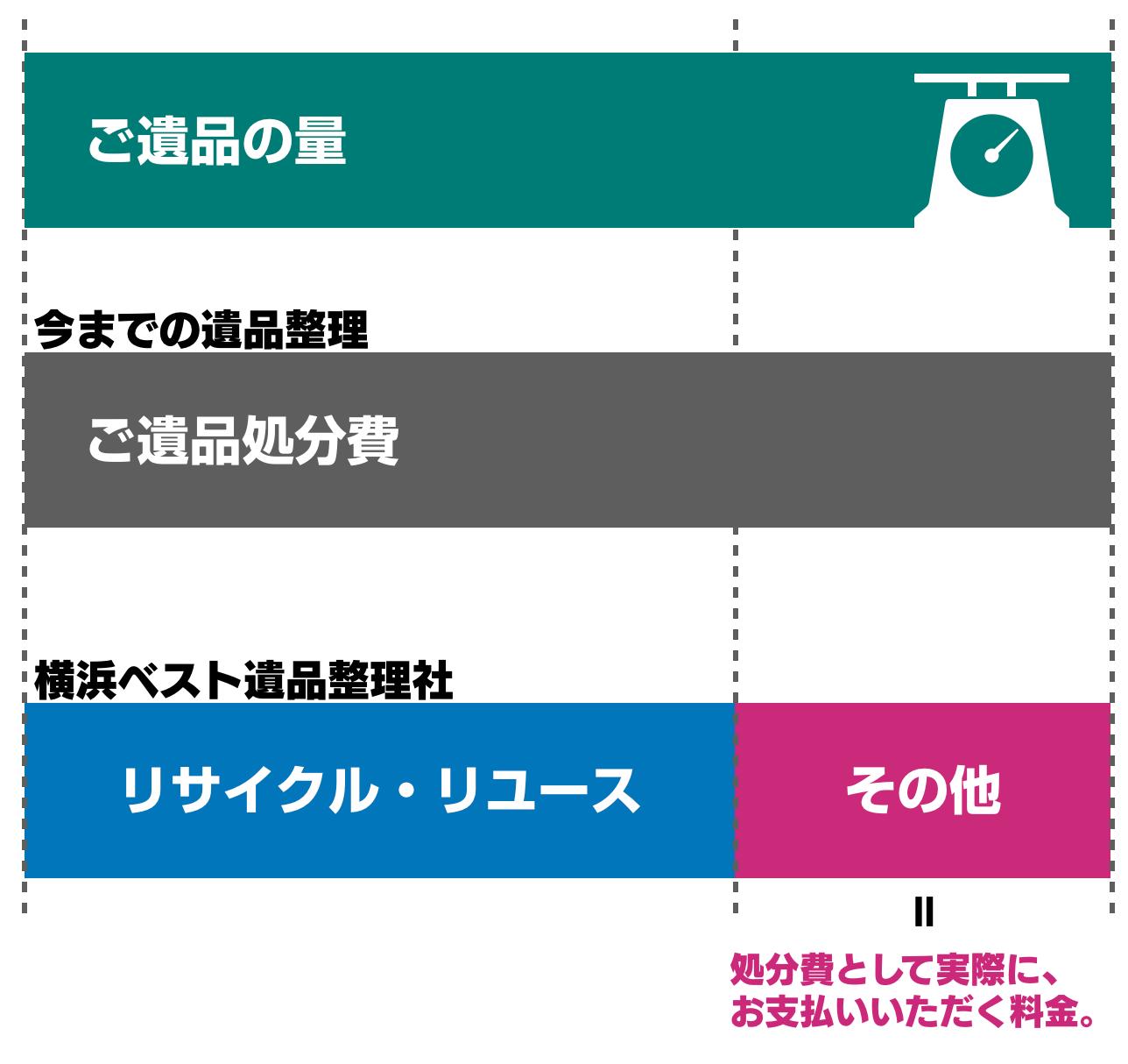 横浜ベスト遺品整理社のリサイクル・リユースの図