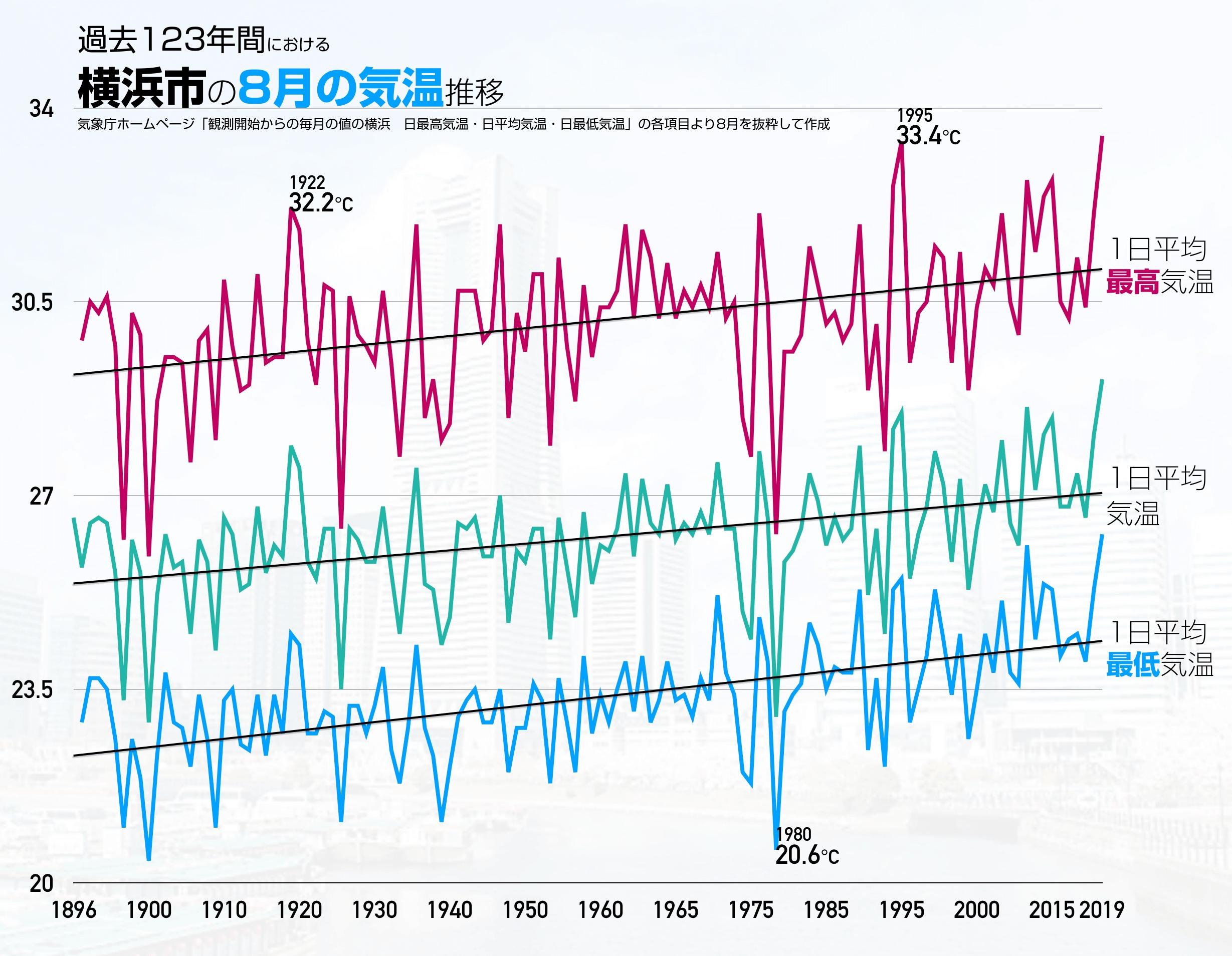 気象庁のホームページ「観測開始からの毎月の値」について、横浜の観測所のデータから8月を抜粋して作成したグラフ