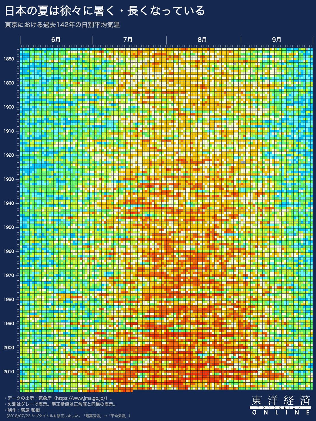 東洋経済オンライン「東京の夏は着実に「暑く・長く」なっている 過去140年分の日別平均気温をビジュアル化」からのヒートマップ画像