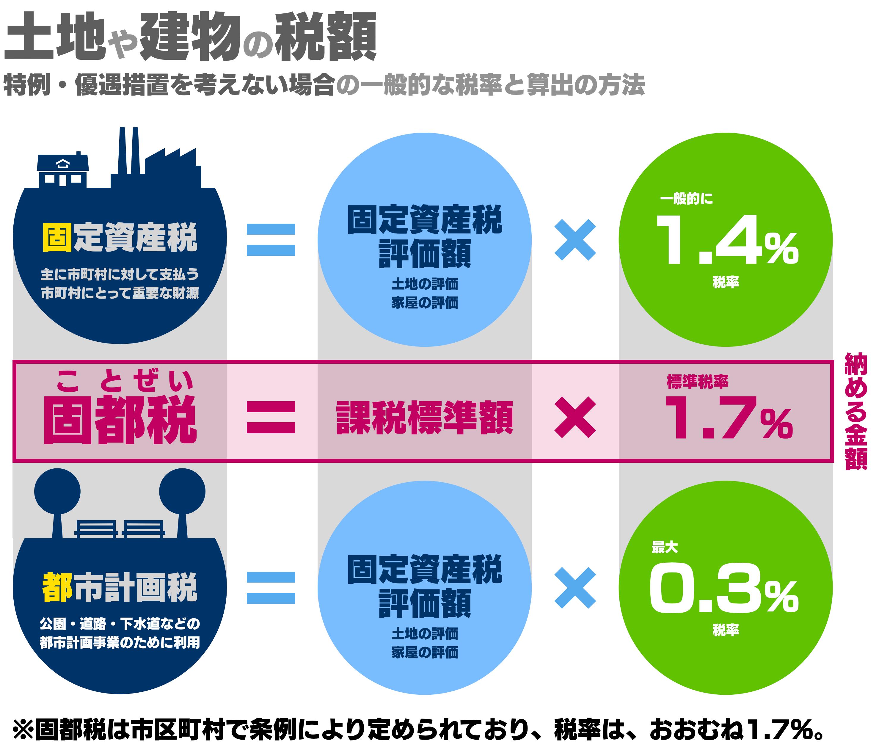 固都税が固定資産税と都市計画税によって算出されることを示し、課税標準額の1.7%であることを示す画像
