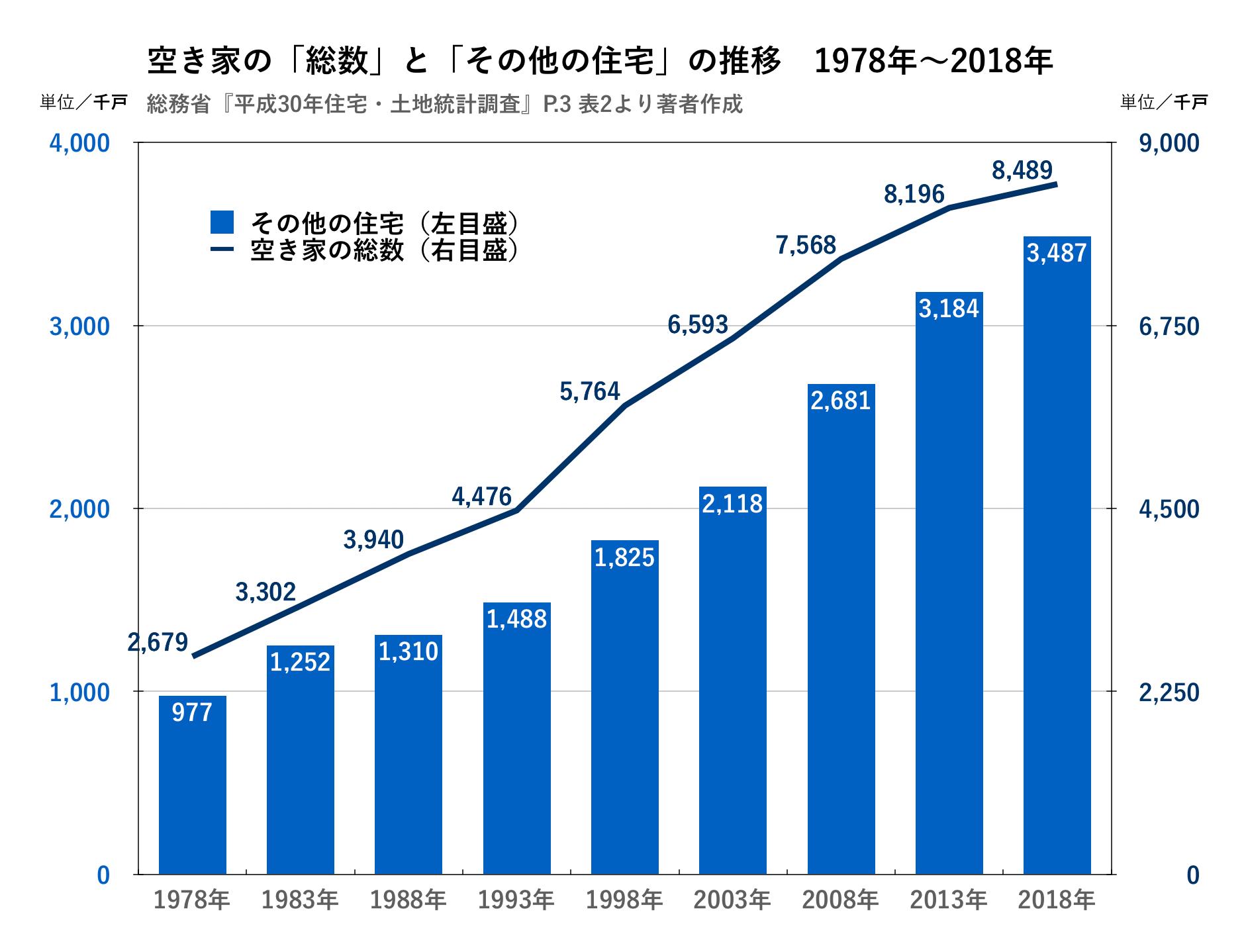 空き家の統計のうち、その他の住宅が上昇していることを示す図