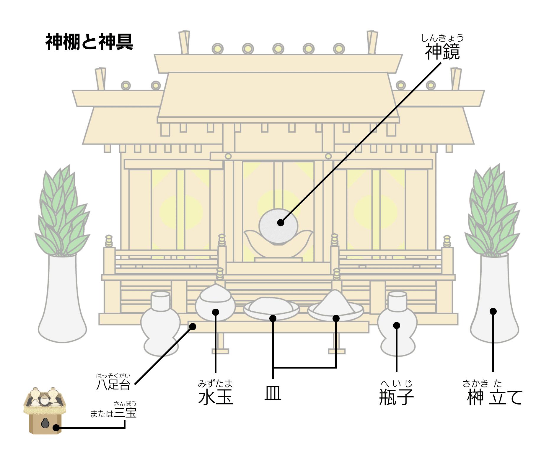 神棚の祀り方