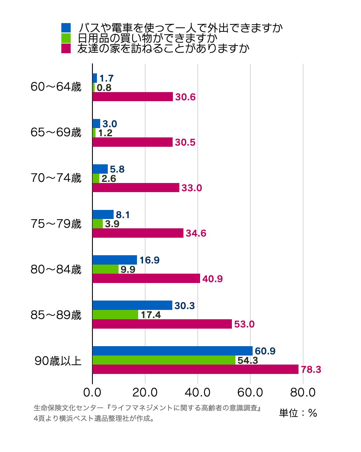 ライフマネジメントに関する高齢者の意識調査の客観的健康状態のグラフ(編者作成)